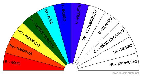 Colores del Péndulo Universal