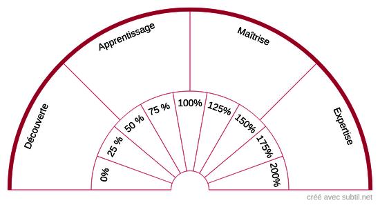 Planche énergétique de l'Audace - L'Alchimie Sacrée