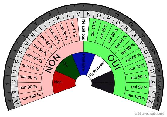 Chiffres Alphabet - Oui / Non