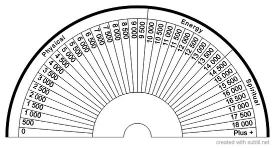 Vibratory rate Bovis