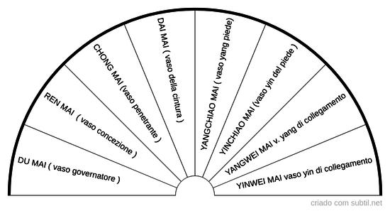 Gli otto meridiani straordinari