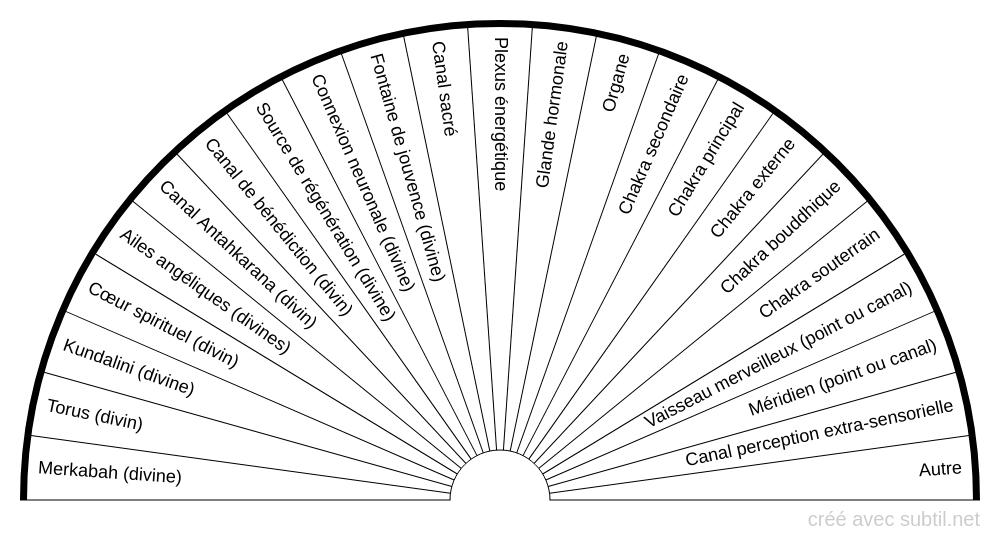 Systèmes internes et externes