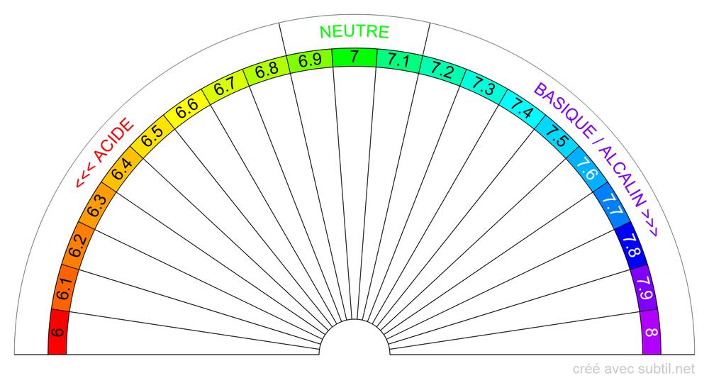 Équilibre Acido-Basique 6...8 B