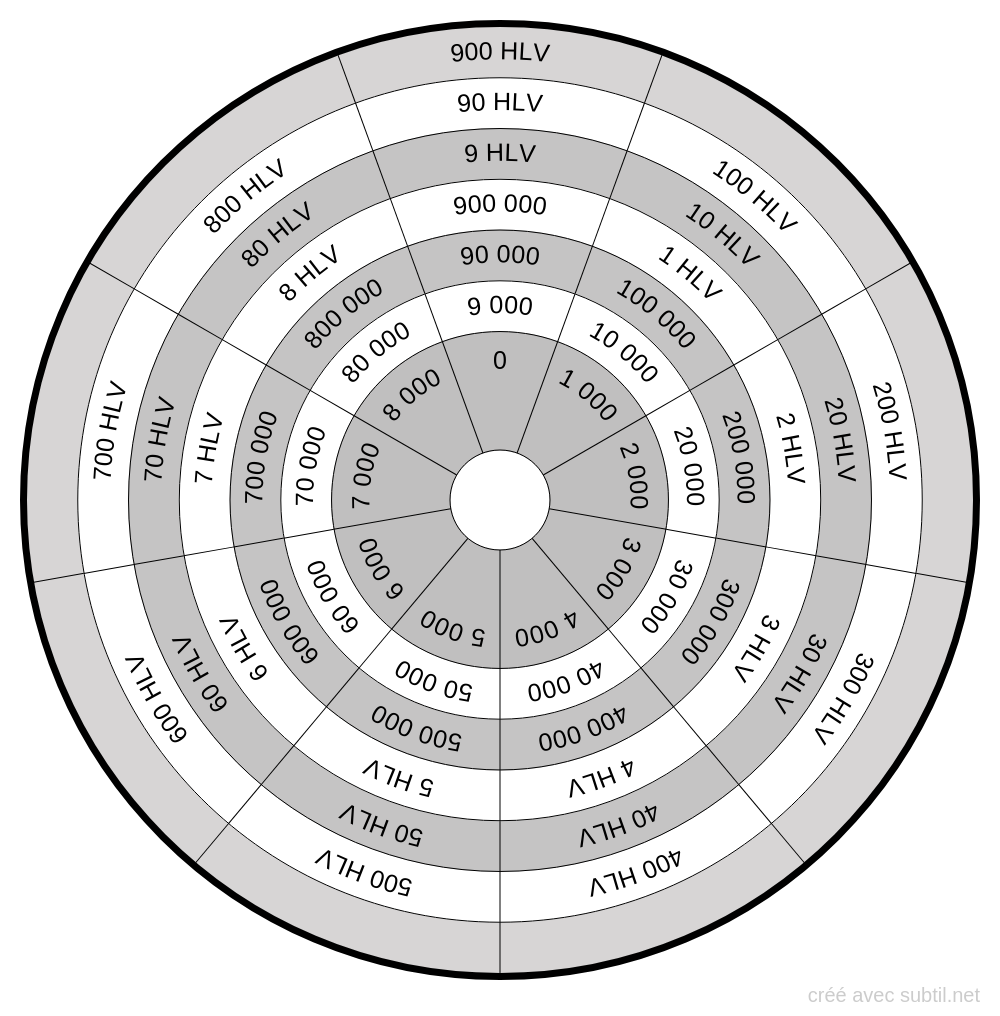 Bovis - Haut lieu cosmo-tellurique