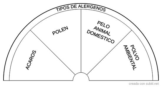 Tipos de alergenos
