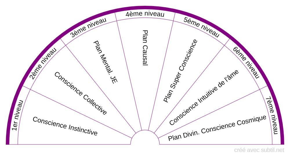 Plan 7 Niveaux