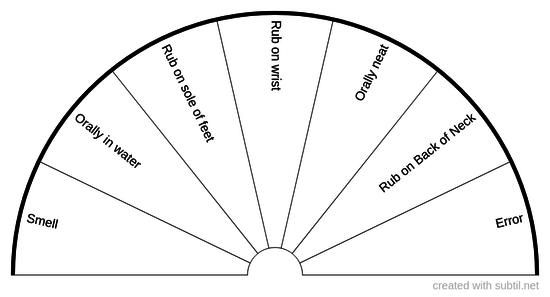 Posology