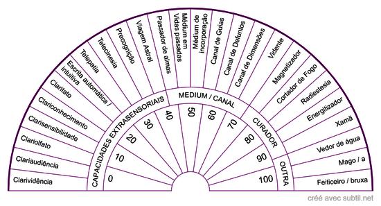 Capacidades extra-sensoriais