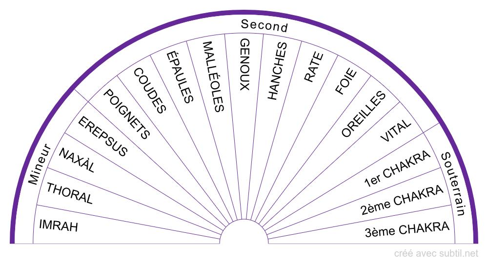 Les systèmes #8 - Les chakras