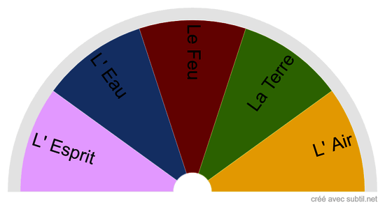 Les 5 élements