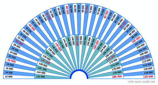 Taux Vibratoire de 12000 à 180000