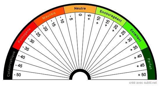 Qualité Biotique