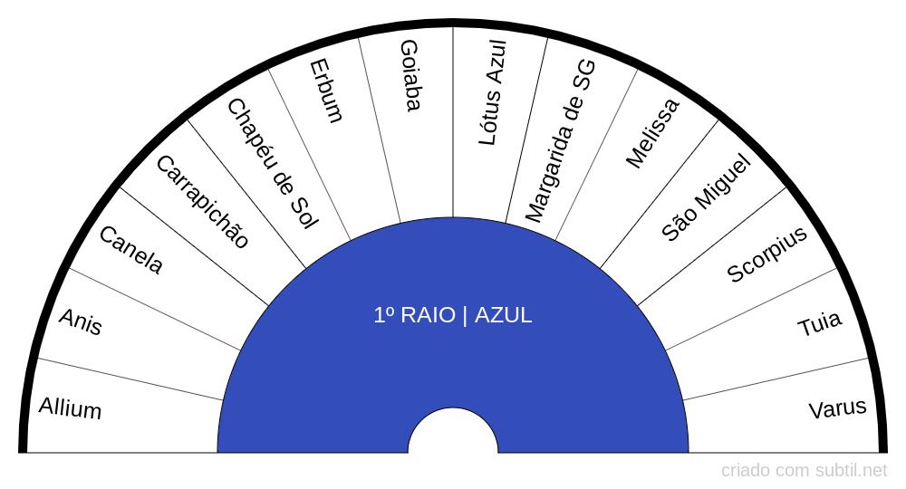 1º RAIO AZUL