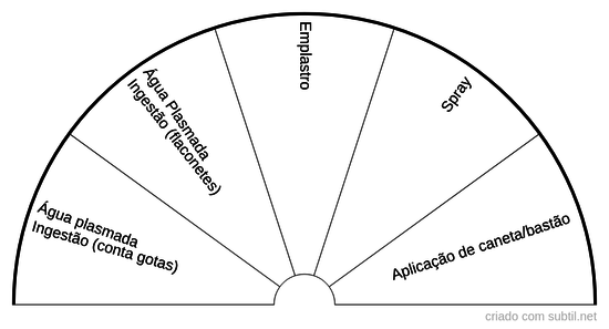 Tipos de aplicações