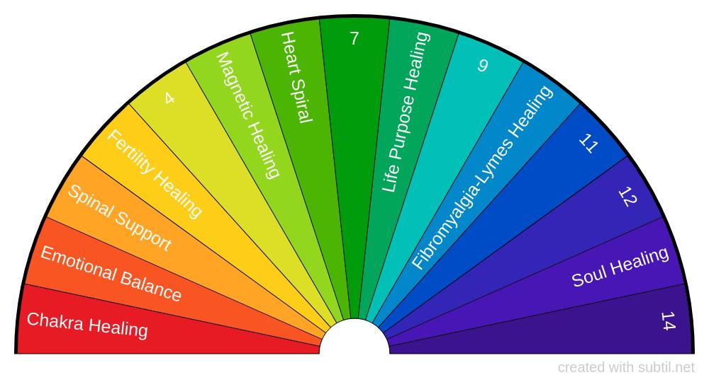 Healings Chart