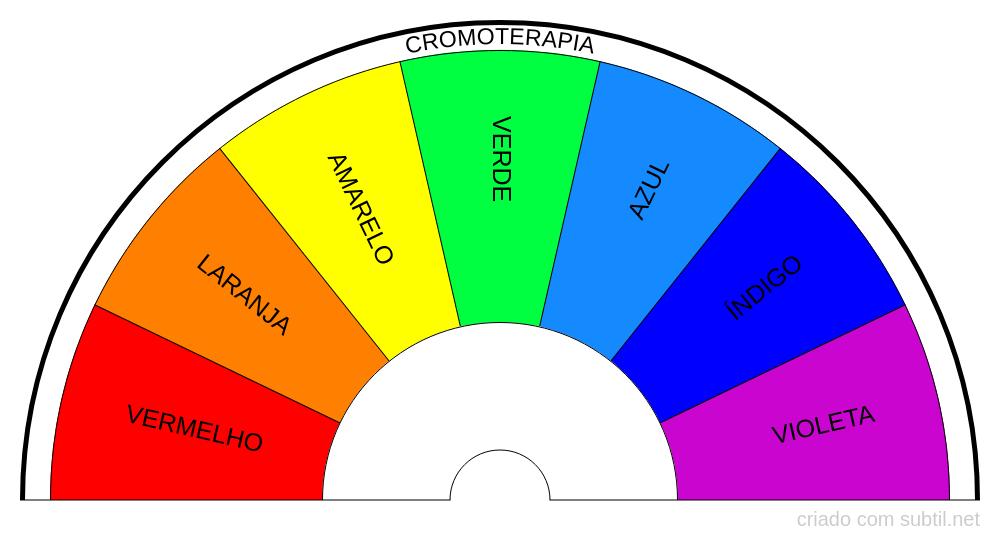 Biômetro Cromoterapia