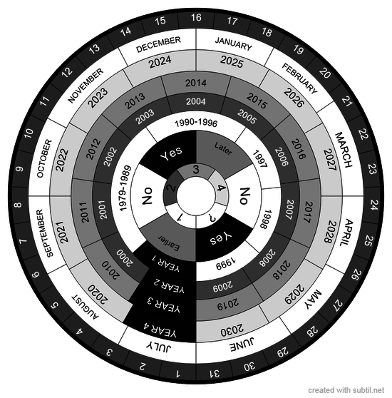 Past-Future Calendar