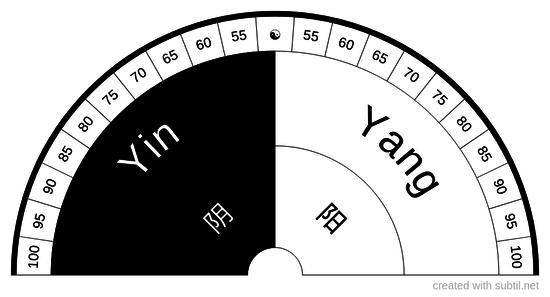 Equilíbrio yin yang