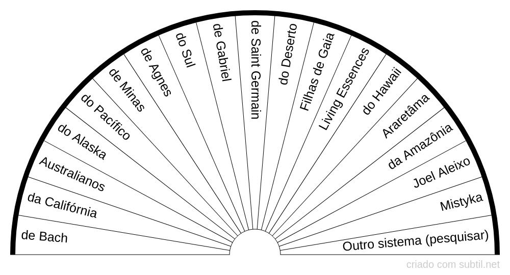 Escolha do Sistema de Florais