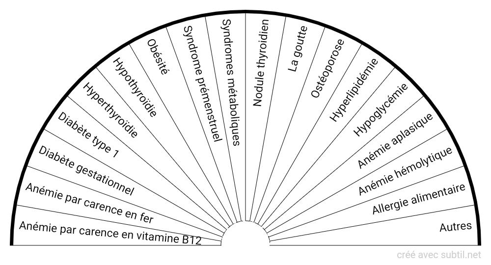 Maladies endocriniennes/métaboliques