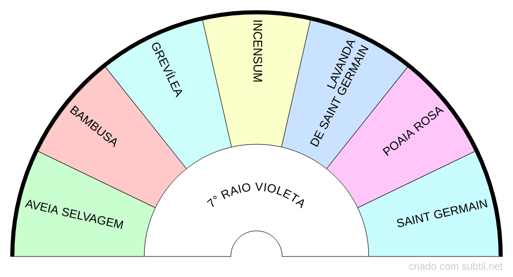 Sétimo raio violeta - Florais de Saint-Germain