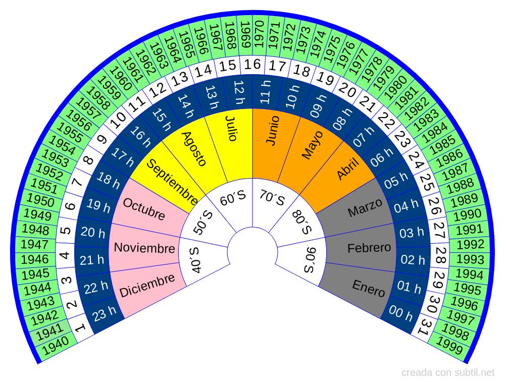 Biómetro Fechas