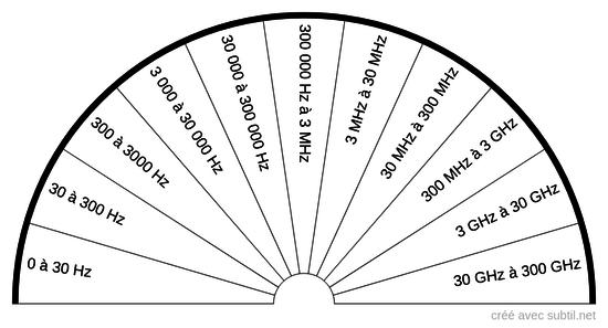 Fréquences électromagnétiques Hz