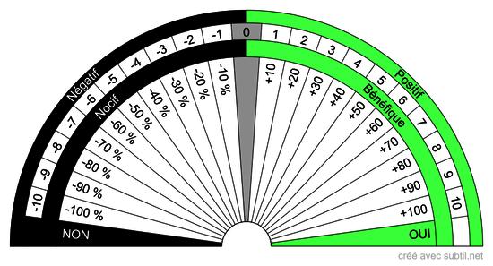 Cadran Universel