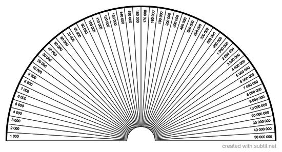 Vibration rate