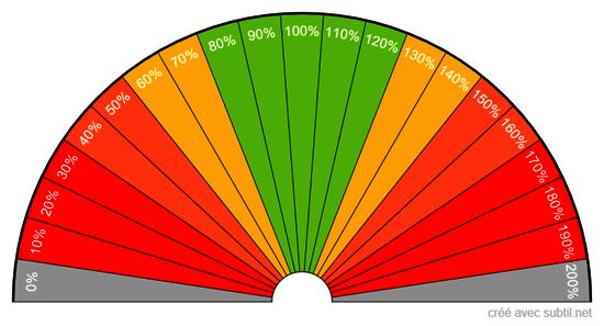 Pourcentage d'énergie activée