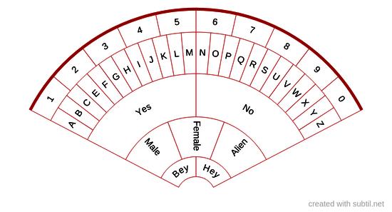 Ouija pendulum chart