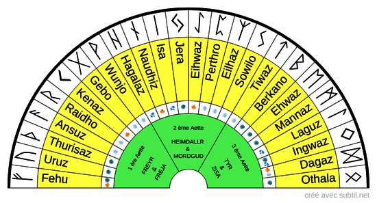 Les Runes Nordiques & leurs éléments