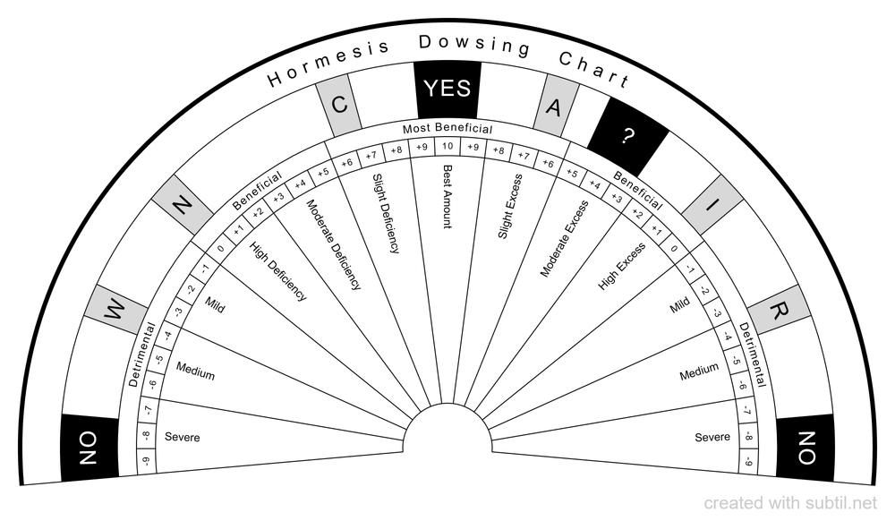 Hormesis Dowsing Chart