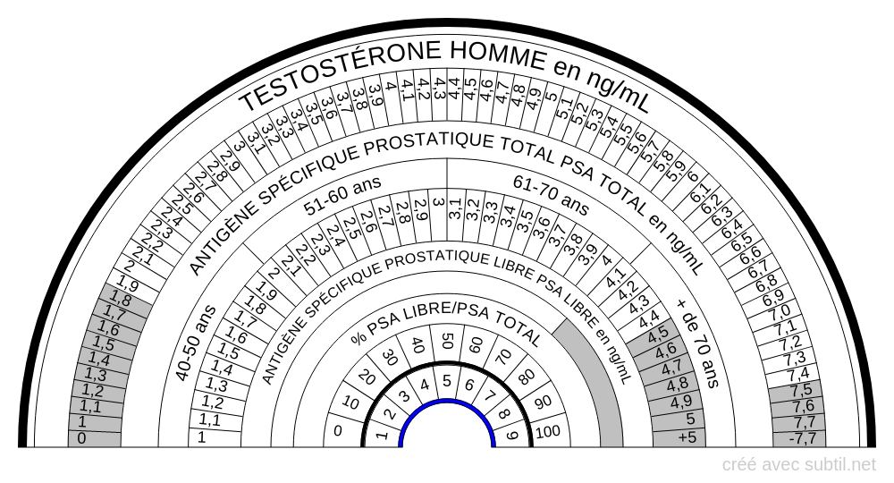 MÉDICAL 9 - PROSTATE TESTOSTÈRONE