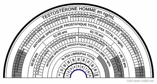 Médical - Prostate testostèrone