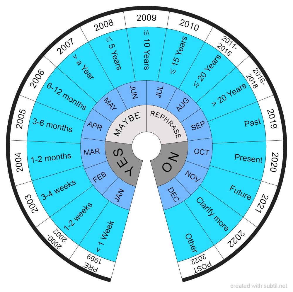 Pendulum Time Chart