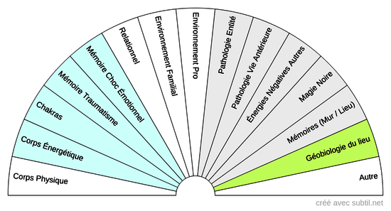 Origine Pathologie Énergétique
