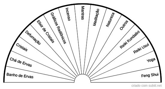 Técnicas de Harmonização