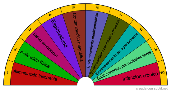 Tabla Arrañaga (Factores de envejecimiento prematuro)