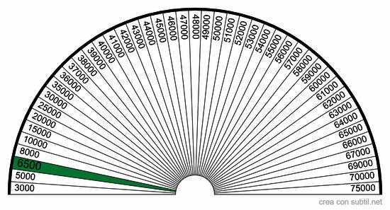 Diagramma di Bovis