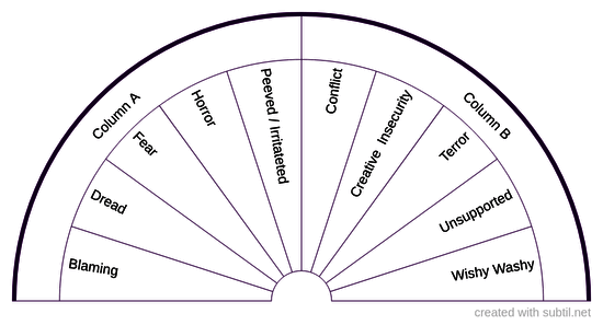 Row 5 - Kidneys or Bladder