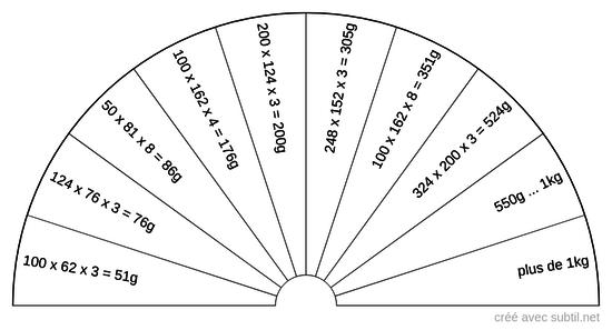 Plaque aluminium - neutralisation de failles ou résilles