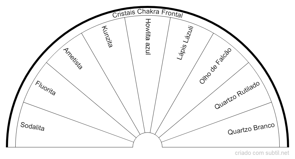Cristais Chakra Frontal