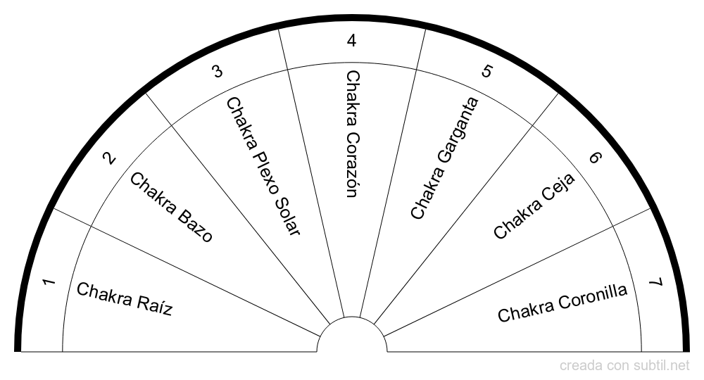 Tabla de chakras