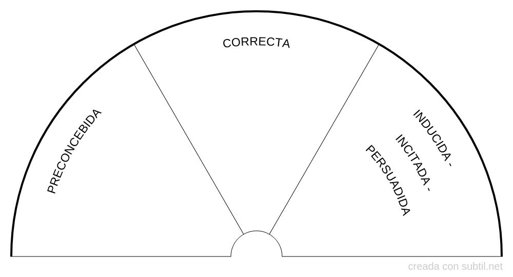 Tabla control