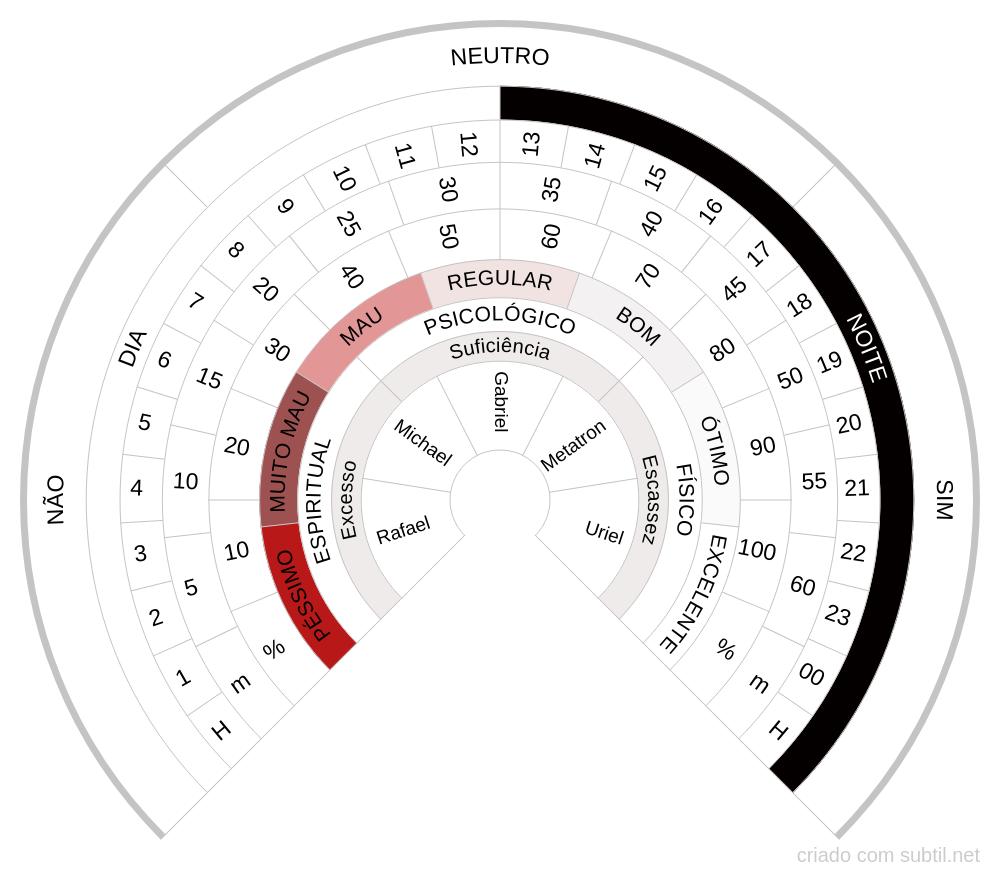 Relógio Radiestésico Elaborado