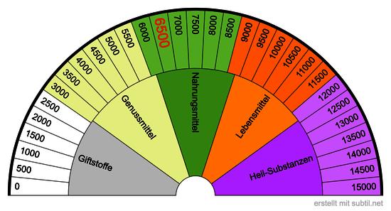 Bovis-Einteilung
