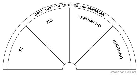 Grafico auxiliar ángeles y arcángeles