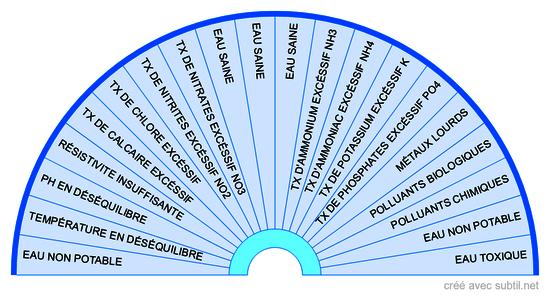 Analyse de l'eau