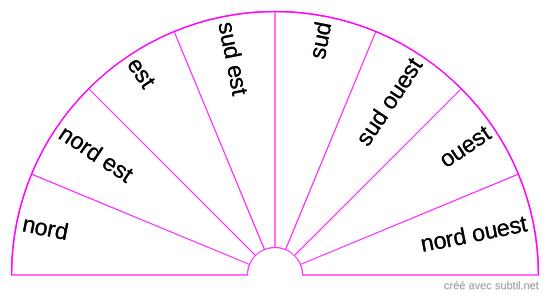 Orientation boussole